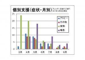 111009症状/月別グラフ