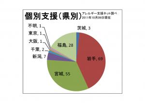 111009県別グラフ